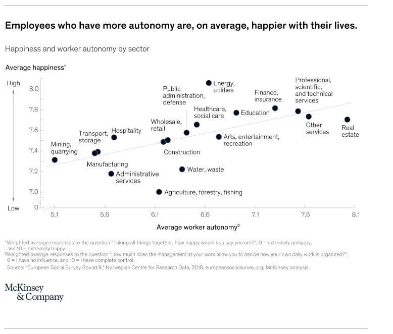 This image has an empty alt attribute; its file name is McKinsey-graph-Employees-who-have-more-autonomy-are-on-average-happier-with-their-lives.jpg