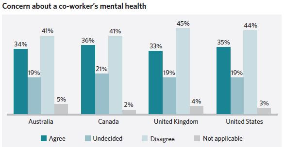 This image has an empty alt attribute; its file name is Morneau-Shepell-Mental-health-of-co-workers-graph-December-2020.jpg